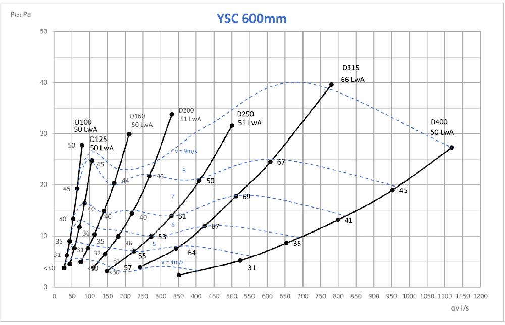 Aerodünaamilised andmed